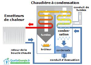 Chaudière à condensation schéma